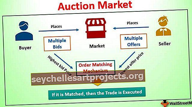 Αγορά δημοπρασιών