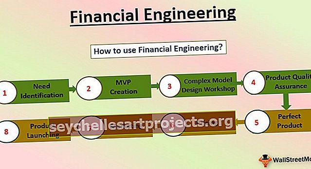 Finansų inžinerija