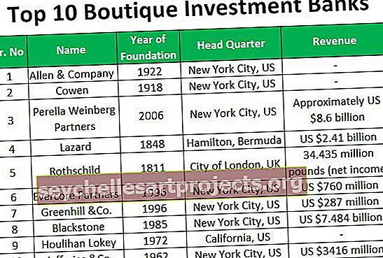 Top 10 butikových investičních bank