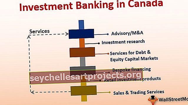 Investiční bankovnictví v Kanadě