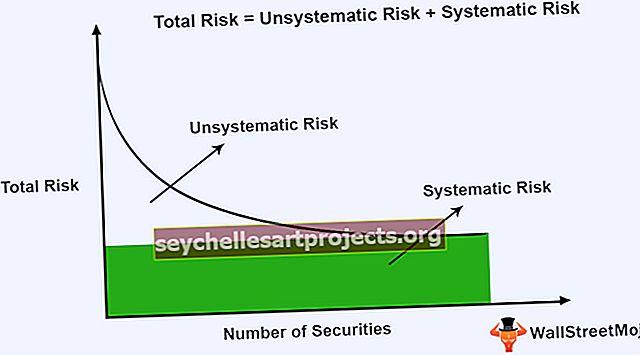 Süstemaatiline risk