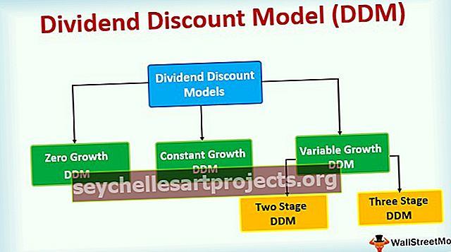 Dividendide allahindluse mudel (DDM)