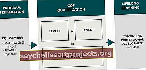 Οδηγός εξέτασης πιστοποιητικού ποσοτικής χρηματοδότησης (CQF)