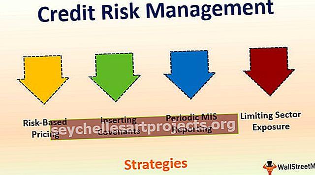 Διαχείριση πιστωτικού κινδύνου