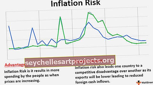 Inflatsioonirisk