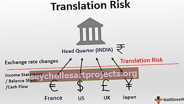 Κίνδυνος μετάφρασης