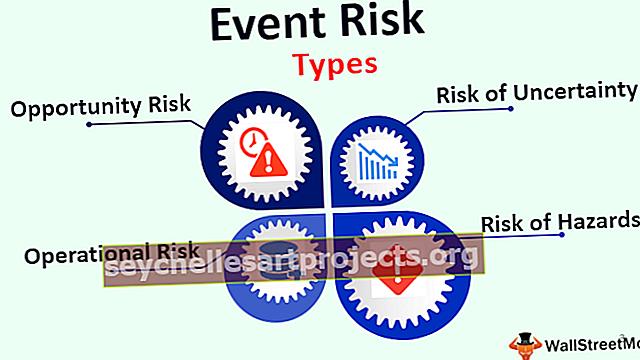 Sündmuse risk